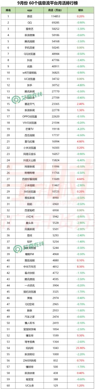 最新!60个信息流广告平台数据榜单!(2020.09)