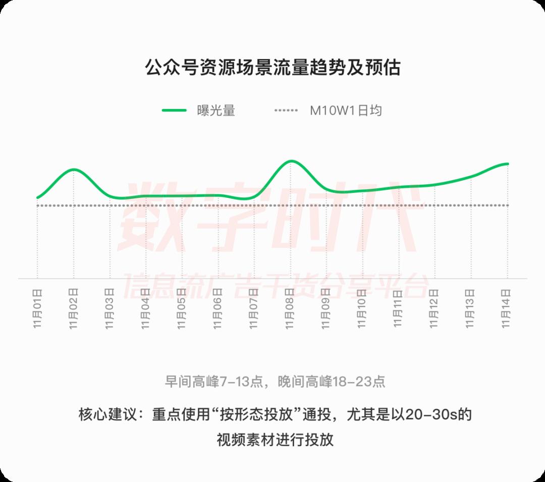 微信广告游戏行业11月抢量攻略