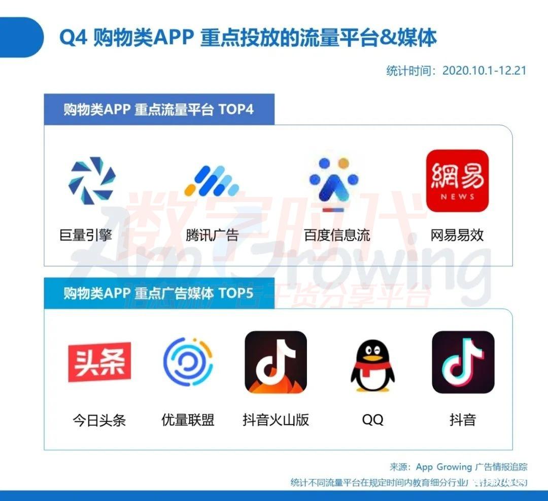 行业动态,App Growing,互联网,电商,行业动态