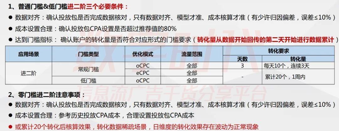 ocpc包建的好,转化提升56%