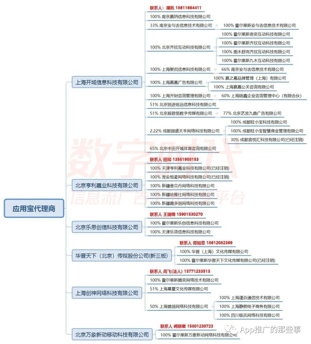 应用宝2020年核心代理商名单(最新)