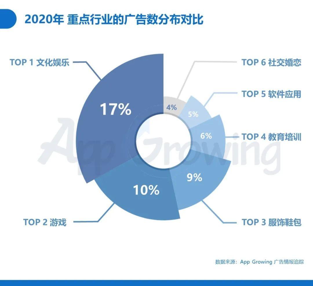 年度重磅 | 2020年度移动广告投放分析报告