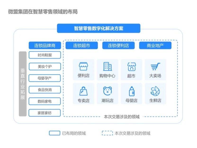 微盟收购海鼎,共建全链路数字化能力