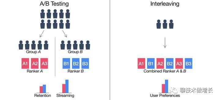 试得更多,学得更多,产品优秀更多!A/B Testing实验系统全攻略