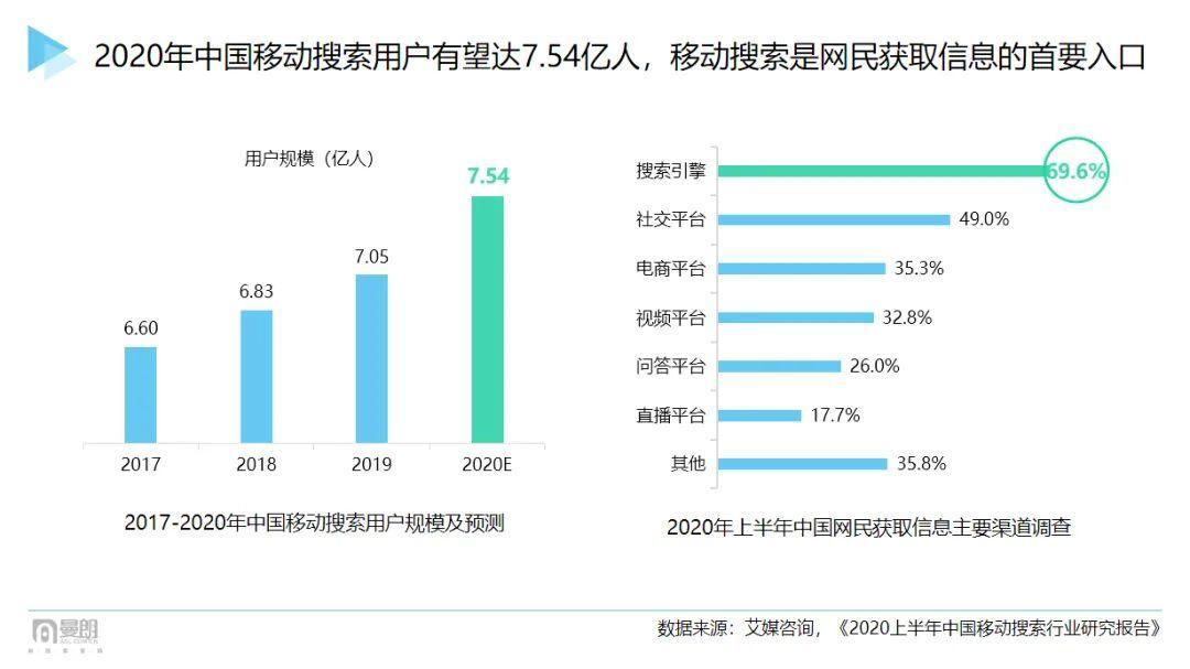 """2021""""新搜索""""时代已来!市场人该如何布局抢占新增长红利?"""