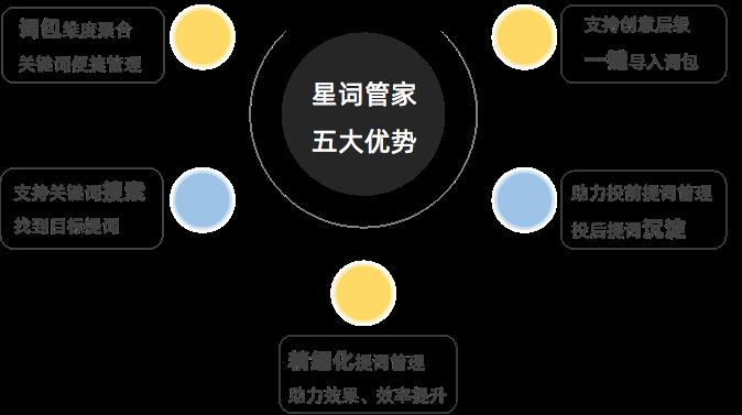 推广人请注意,2大搜索提词新品联合巨献!