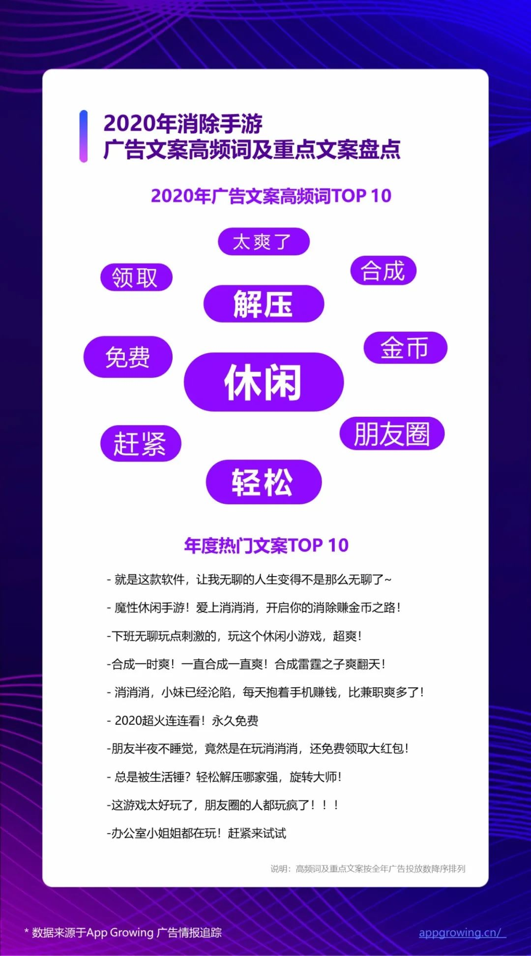 """020年度手游广告投放趋势分析"""""""