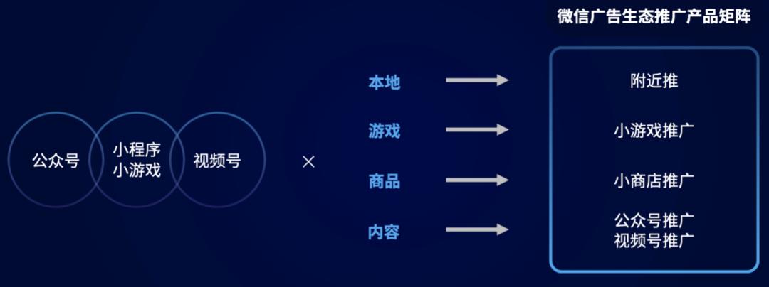 微信广告释放3大增长信号 商业推广产品矩阵全面升级