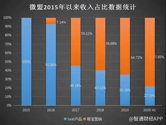 SaaS收入同比增长166%,兑吧(01753)何时迎PS估值切换?