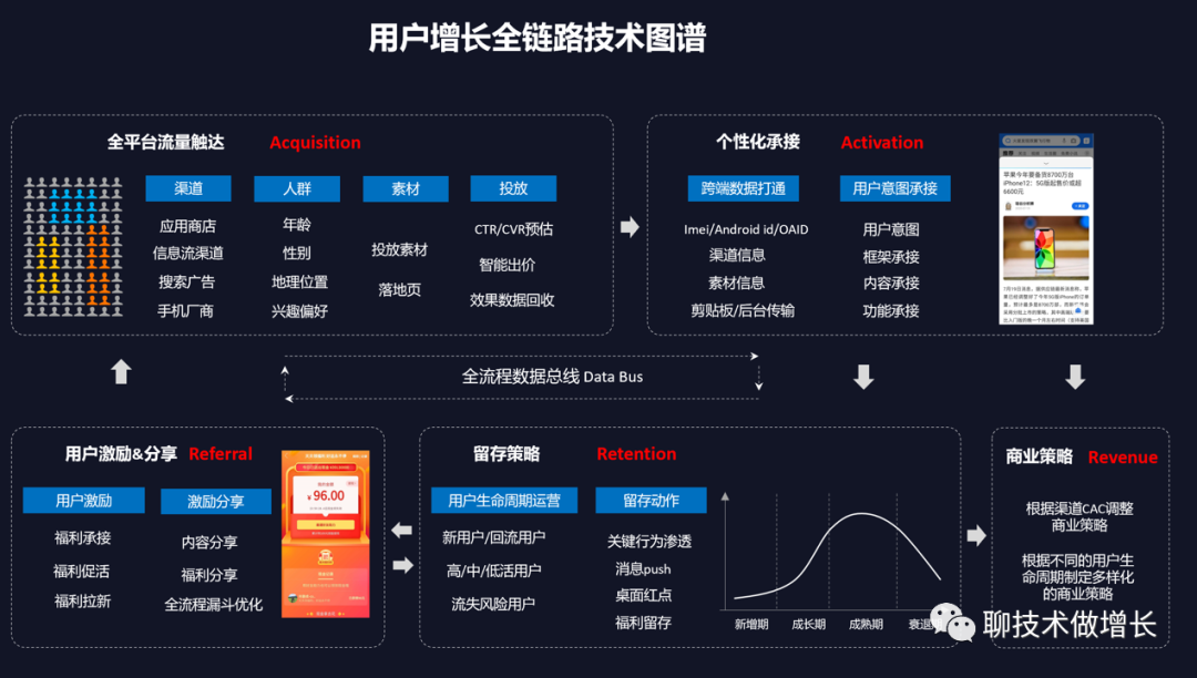 一张图阐述用户增长全链路技术图谱