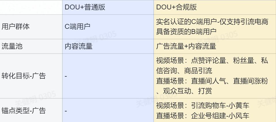 """021抖音电商三大巨变!DOU+投不了直播带货,企业自播崛起,代理商洗牌"""""""