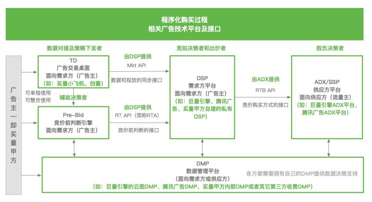 由浅入深地聊聊广告平台的MKT API和RTA(中)