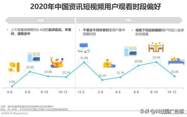 """020年中国资讯短视频市场洞察报告"""""""