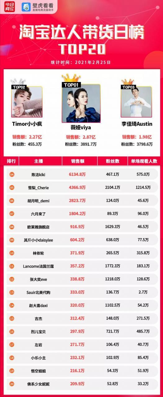 电商带货榜(2.25)  抖音电商业务将落地上海;罗永浩开播