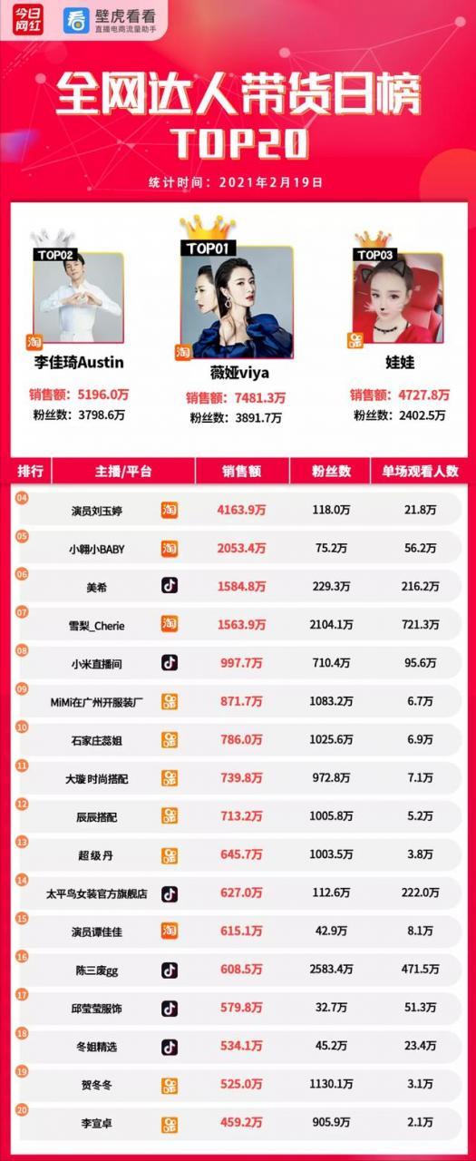 电商带货榜(2.19)  李佳琦入选下一代百大影响力人物榜