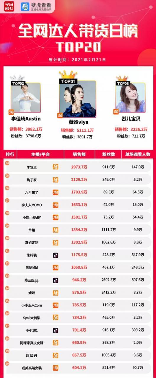 带货周榜 | 罗永浩未复播;李佳琦1.28亿GMV夺冠