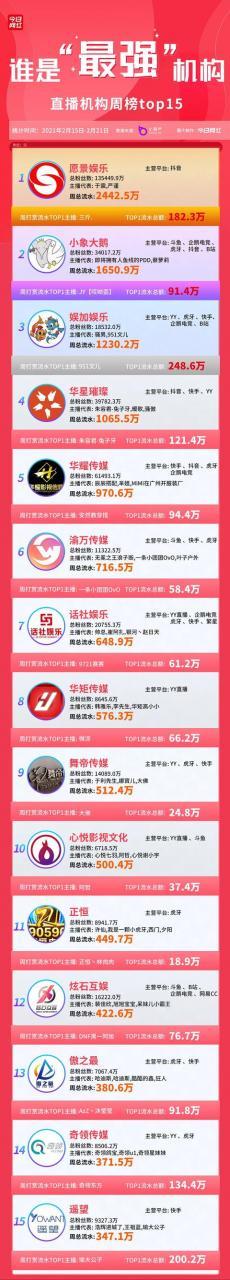 公会周榜 | 愿景娱乐2442.5万流水夺冠