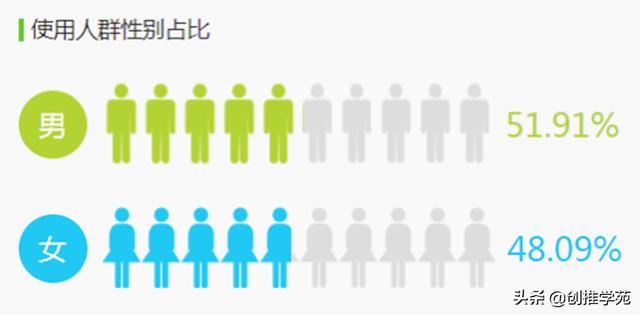 抖音用户属性分析,抖音人群画像详解,针对人群选择营销方式