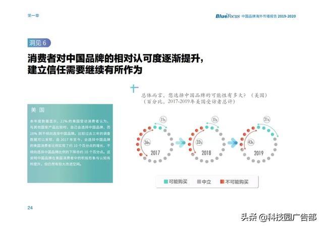 广告大数据丨2019-2020中国品牌海外传播报告