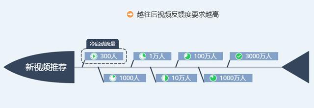 最新抖音视频推荐机制详解,抖音系统算法告诉你如何上抖音热门