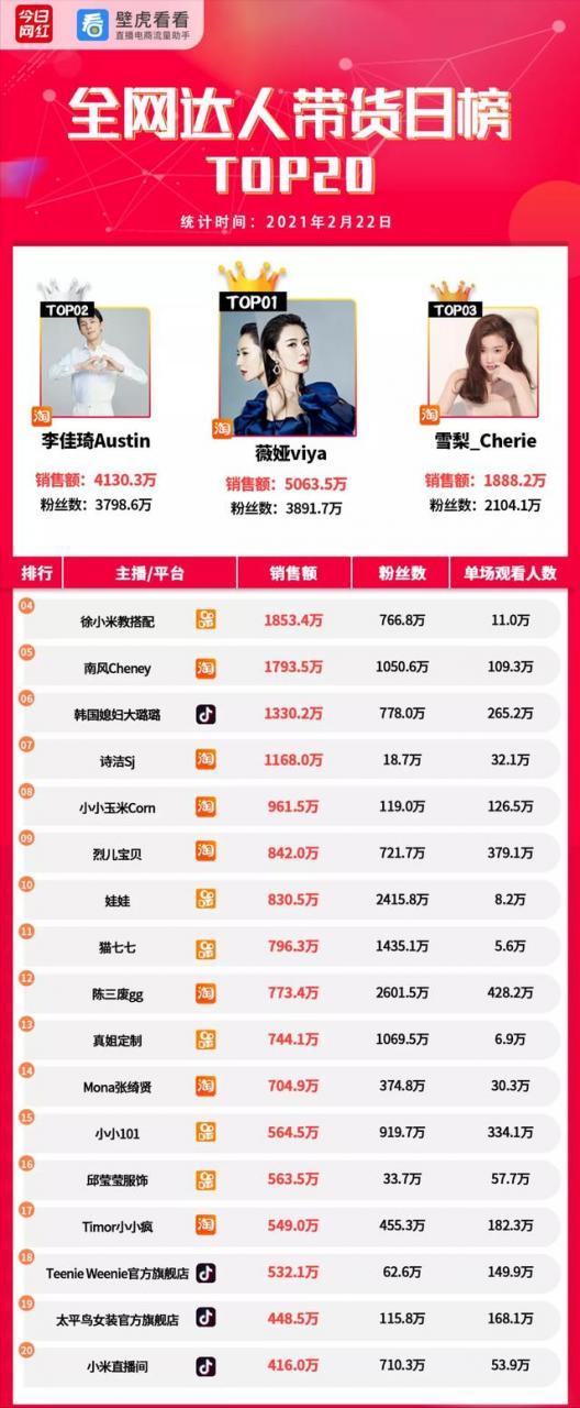 电商带货榜(2.22)| 辛巴解封;薇娅5063万GMV夺冠