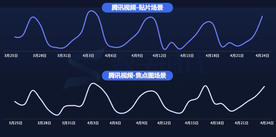 月度攻略|腾讯广告游戏行业4月买量月报